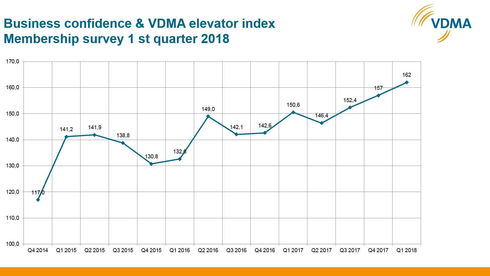 VDMA elevator index reveals top business confidence: VDMA member companies show a newly risen confidence in the 1st quarter of 2018 which reaches a new record high. Source: VDMA Association Elevators and Escalators April 2018